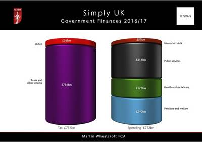 Simply UK Government Finances 2016-17 by Martin Wheatcroft