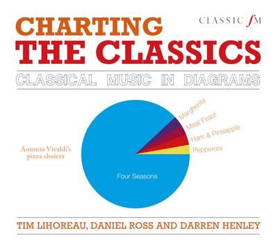 Charting the Classics by Tim Lihoreau